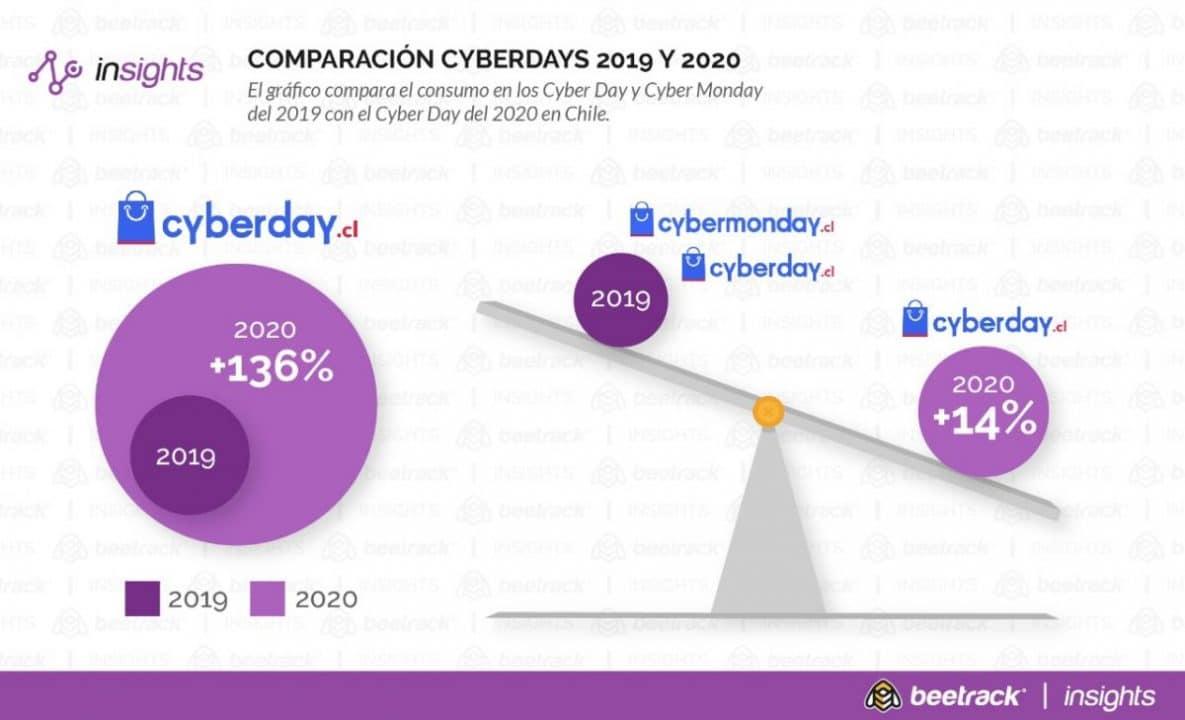 Despachos Por Cyber Day 2020 Superan Al Equivalente De Dos De Estos Eventos Juntos De 2019 Revista Emprende